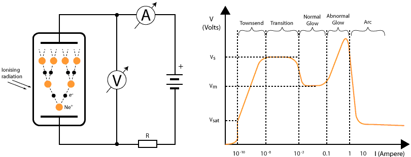 Figure 1: Simplified tube test setup (left) and corresponding characteristic I-V plot (right). The Townsend avalanche process is indicated inside the cold cathode tube.