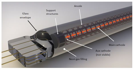 Figure 3: Internal construction of the IN-13 tube.